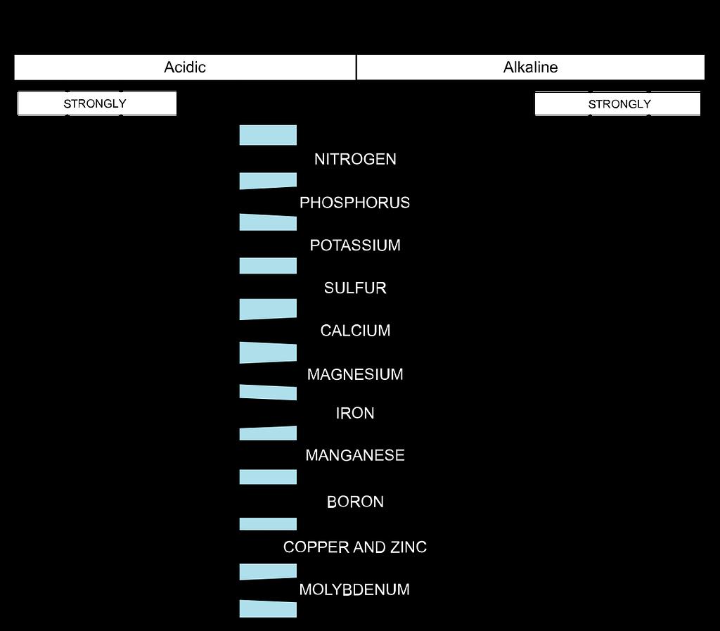 nutrient availability pH scale